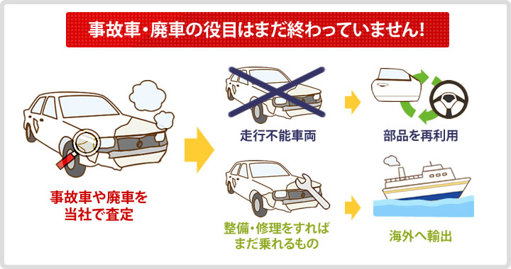買取した廃車や事故車は部品を取り出して再利用したり海外へ輸出したりします